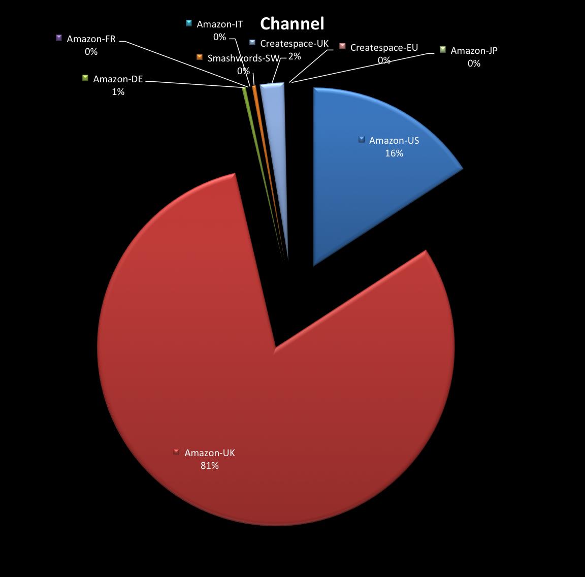 Channel 30Dec12
